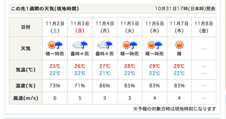 tenki-jpハワイの天気予想